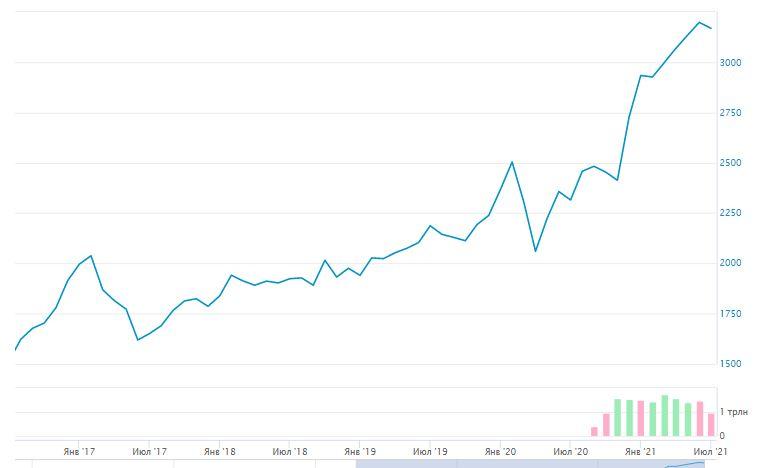 График MRSV за период