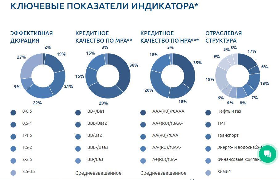 Ключевые показатели индикатора Газпромбанк