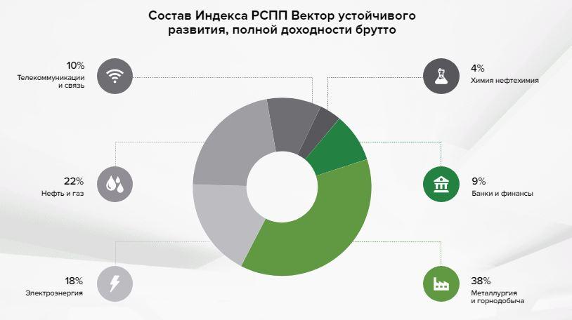 Состав РСХБ - Вектор Устойчивого развития