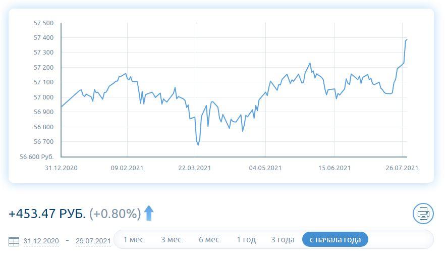 График стоимости пая Газпромбанк