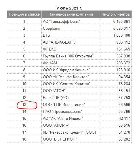 Рейтинг брокеров на Московской бирже 2021